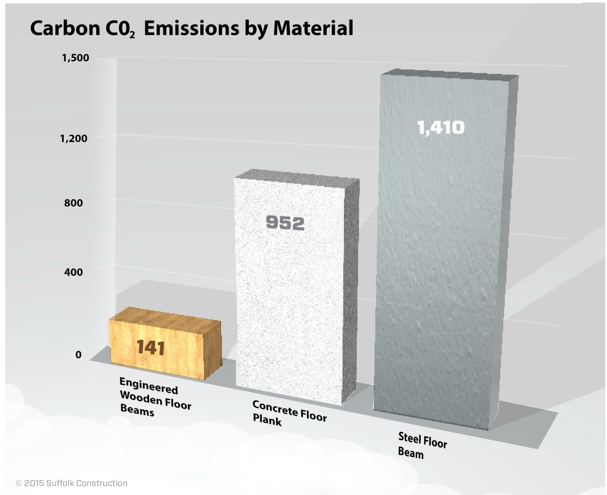 A study released last year in the Journal of Sustainable Forestry found that it takes significantly less energy to produce wooden floor beams than it does to produce concrete and steel beams. As seen in the chart, the process of creating wood for buildings emits much less CO2 than concrete and steel.